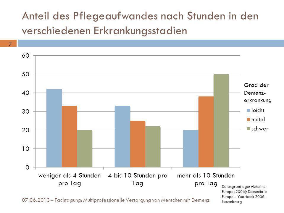 Anteil des Pflegeaufwandes nach Stunden in den verschiedenen Erkrankungsstadien 07.06.2013 – Fachtagung: Multiprofessionelle Versorgung von Menschen m
