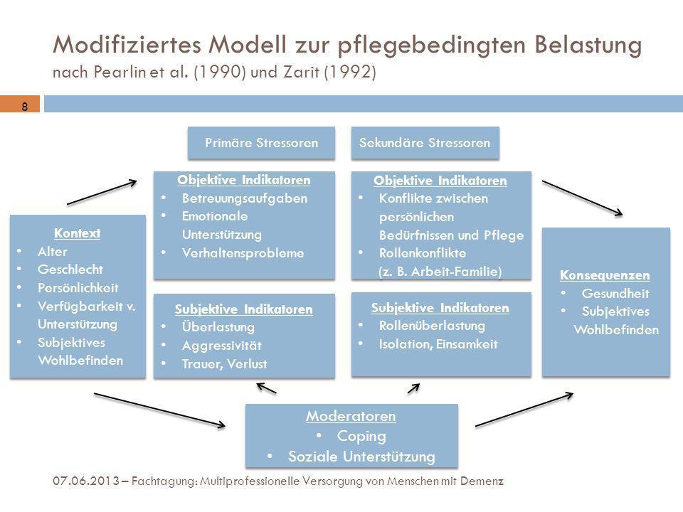 Modifiziertes Modell zur pflegebedingten Belastung nach Pearlin et al. (1990) und Zarit (1992) Primäre Stressoren Sekundäre Stressoren Objektive Indik