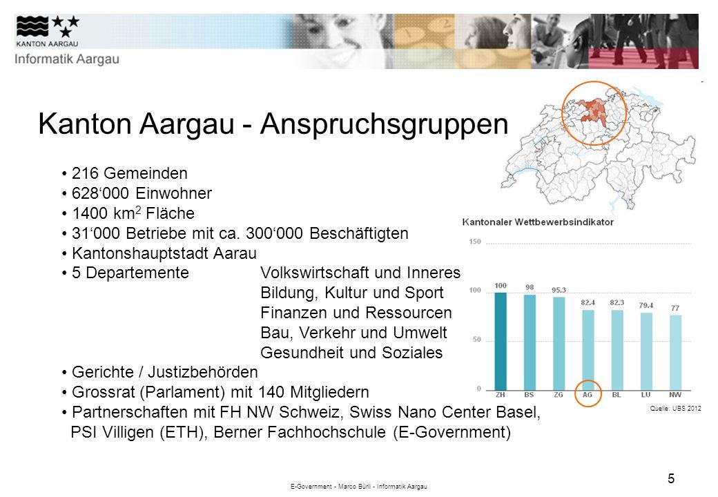 E-Government - Marco Bürli - Informatik Aargau 5 Quelle: UBS 2012 216 Gemeinden 628000 Einwohner 1400 km 2 Fläche 31000 Betriebe mit ca. 300000 Beschä