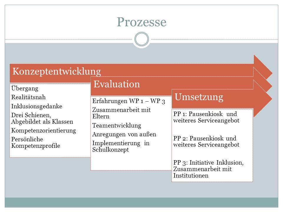 Prozesse Konzeptentwicklung Übergang Realitätsnah Inklusionsgedanke Drei Schienen, Abgebildet als Klassen Kompetenzorientierung Persönliche Kompetenzp