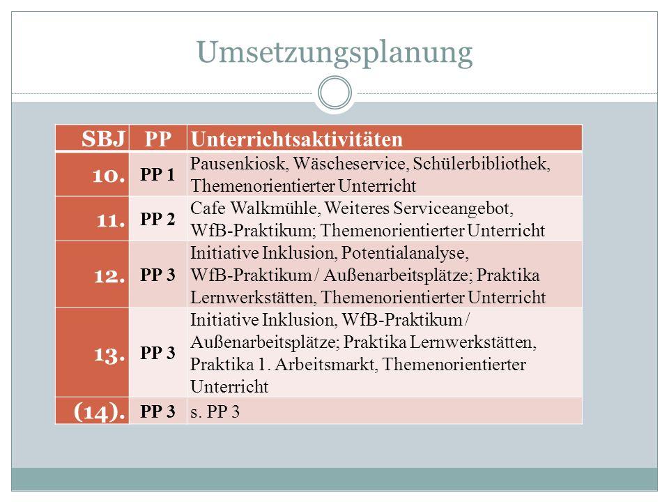 Umsetzungsplanung SBJ PPUnterrichtsaktivitäten 10. PP 1 Pausenkiosk, Wäscheservice, Schülerbibliothek, Themenorientierter Unterricht 11. PP 2 Cafe Wal