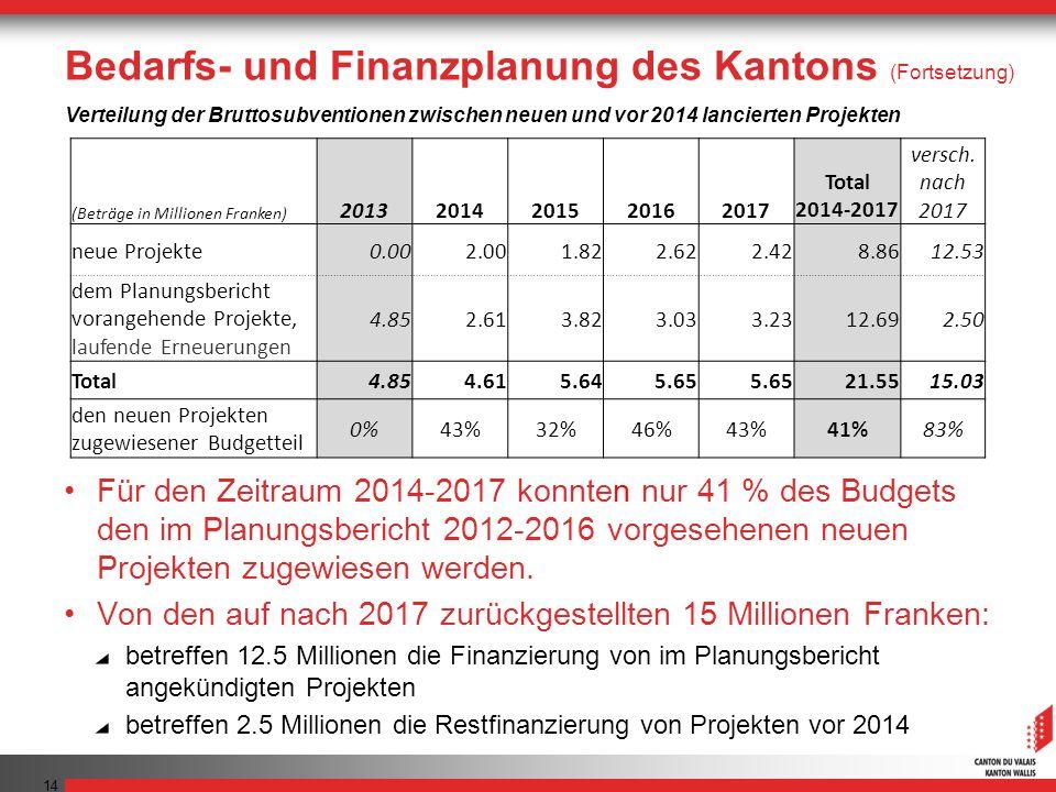 Für den Zeitraum 2014-2017 konnten nur 41 % des Budgets den im Planungsbericht 2012-2016 vorgesehenen neuen Projekten zugewiesen werden. Von den auf n