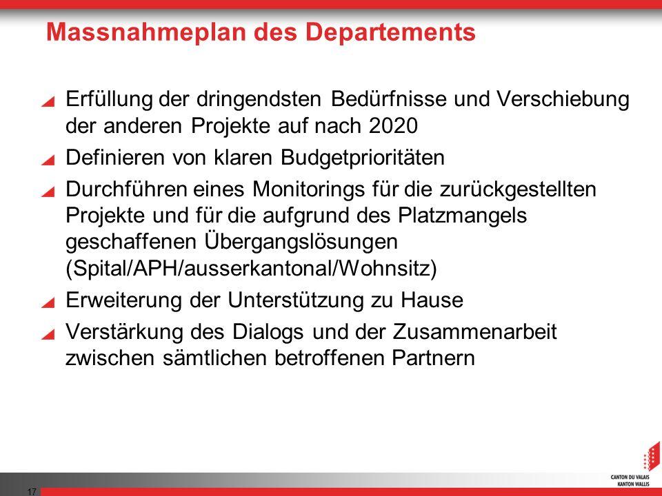 Massnahmeplan des Departements Erfüllung der dringendsten Bedürfnisse und Verschiebung der anderen Projekte auf nach 2020 Definieren von klaren Budget