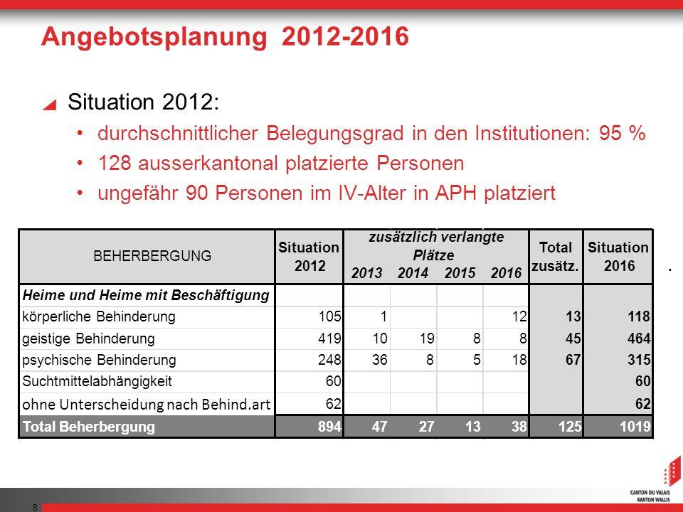 Angebotsplanung 2012-2016 Situation 2012: durchschnittlicher Belegungsgrad in den Institutionen: 95 % 128 ausserkantonal platzierte Personen ungefähr