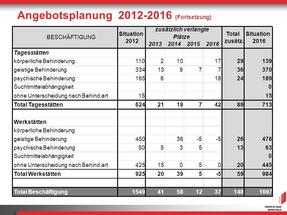Angebotsplanung 2012-2016 (Fortsetzung) 9 2013201420152016 Tagesstätten körperliche Behinderung1102101729139 geistige Behinderung3341397736370 psychis