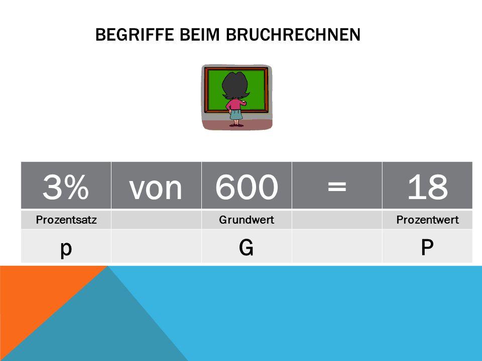 BEGRIFFE BEIM BRUCHRECHNEN 3%von600=18 ProzentsatzGrundwertProzentwert pGP