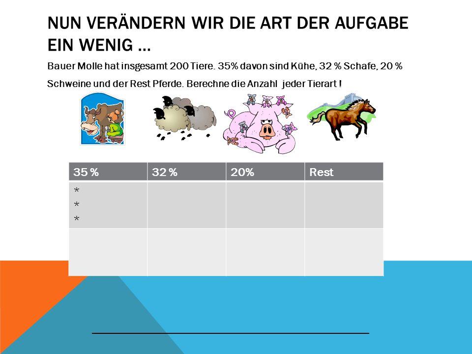 NUN VERÄNDERN WIR DIE ART DER AUFGABE EIN WENIG … Bauer Molle hat insgesamt 200 Tiere. 35% davon sind Kühe, 32 % Schafe, 20 % Schweine und der Rest Pf