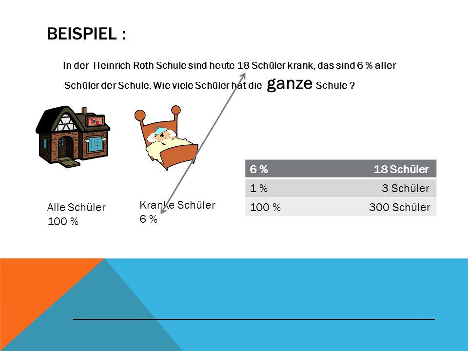 BEISPIEL : In der Heinrich-Roth-Schule sind heute 18 Schüler krank, das sind 6 % aller Schüler der Schule. Wie viele Schüler hat die ganze Schule ? Al