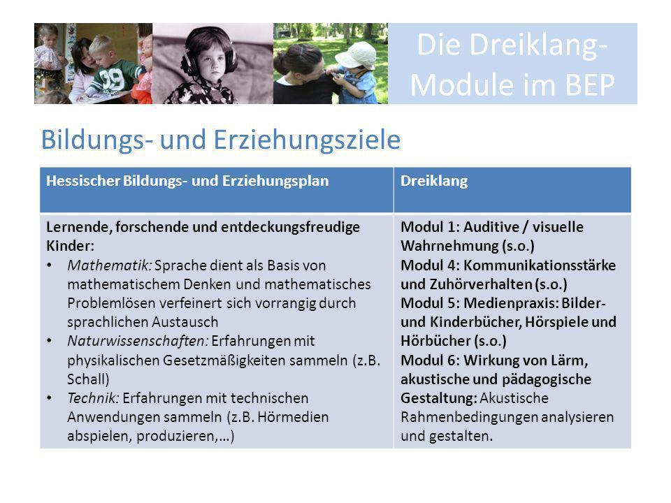 Die Dreiklang- Module im BEP Bildungs- und Erziehungsziele Hessischer Bildungs- und ErziehungsplanDreiklang Lernende, forschende und entdeckungsfreudi