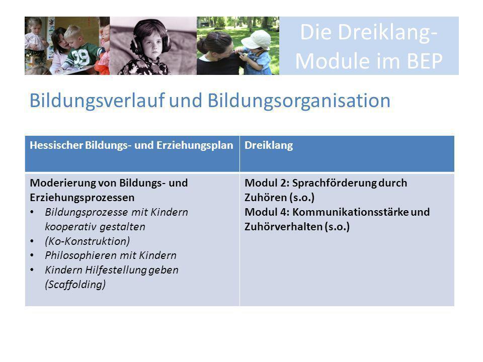 Die Dreiklang- Module im BEP Bildungsverlauf und Bildungsorganisation Hessischer Bildungs- und ErziehungsplanDreiklang Moderierung von Bildungs- und E