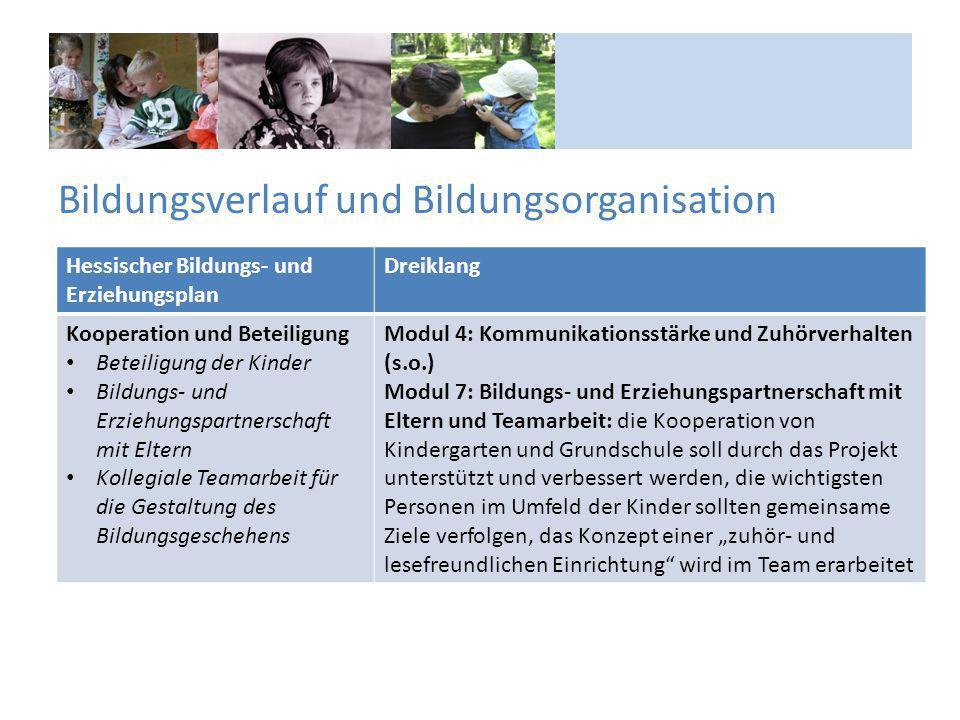 Bildungsverlauf und Bildungsorganisation Hessischer Bildungs- und Erziehungsplan Dreiklang Kooperation und Beteiligung Beteiligung der Kinder Bildungs