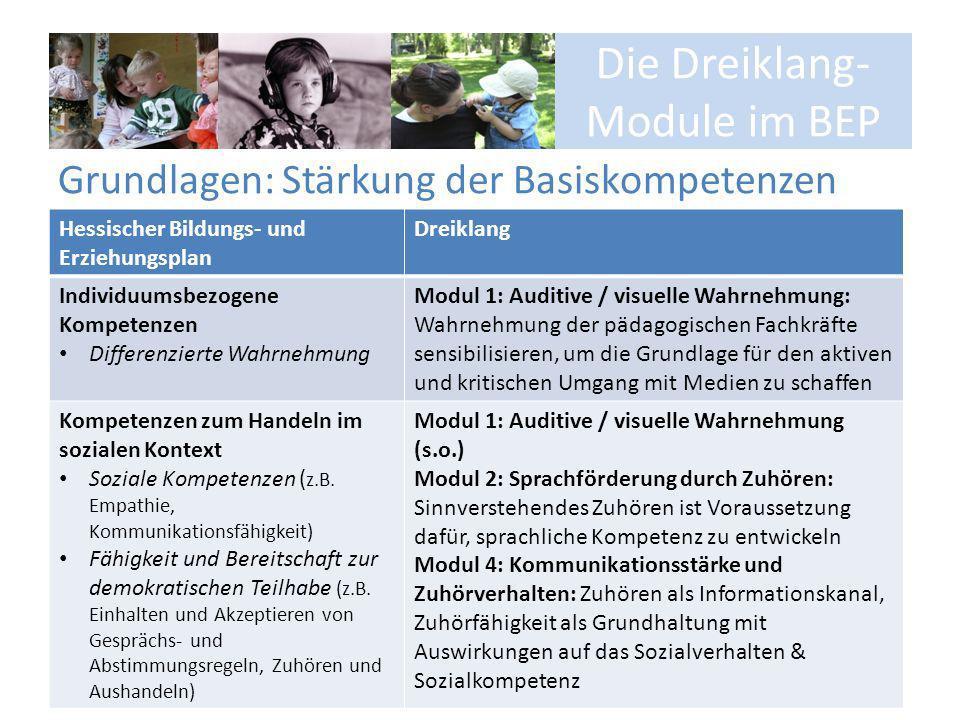 Die Dreiklang- Module im BEP Bildungs- und Erziehungsziele Hessischer Bildungs- und ErziehungsplanDreiklang Emotionalität, soziale Beziehungen und Konflikte Gefühle, Stimmungen und Befindlichkeiten anderer Menschen Verständnis und Rücksichtnahme auf andere Kontaktfähigkeit Eigene Interessen/ Bedürfnisse/ Standpunkte Modul 1: Auditive / visuelle Wahrnehmung (s.o.) Modul 2: Sprachförderung durch Zuhören (s.o.) Modul 4: Kommunikationsstärke und Zuhörverhalten (s.o.)