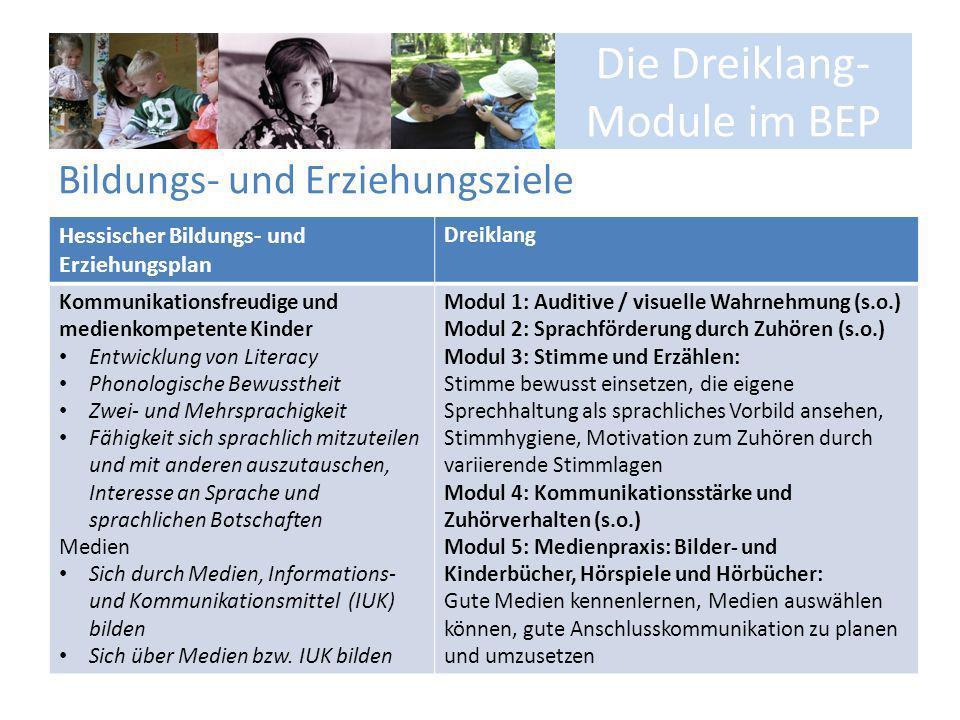 Die Dreiklang- Module im BEP Bildungs- und Erziehungsziele Hessischer Bildungs- und Erziehungsplan Dreiklang Kommunikationsfreudige und medienkompeten
