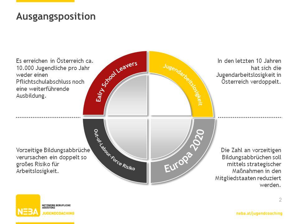 Ausgangsposition In den letzten 10 Jahren hat sich die Jugendarbeitslosigkeit in Österreich verdoppelt. Die Zahl an vorzeitigen Bildungsabbrüchen soll