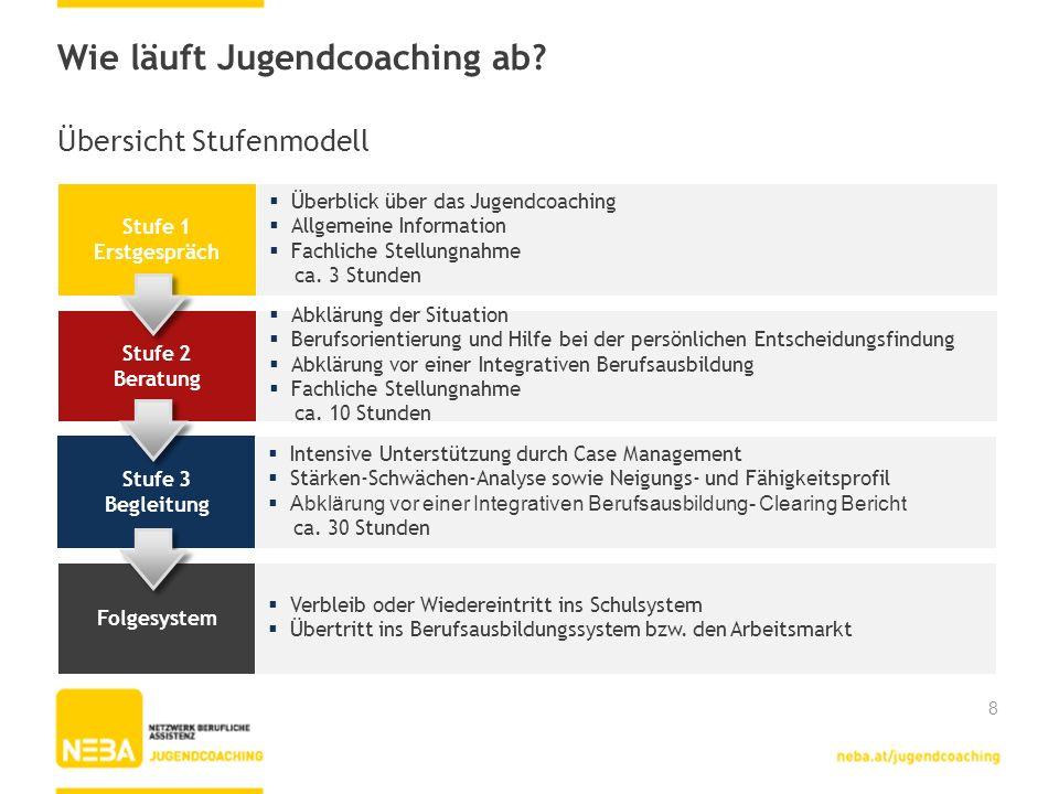 Wie läuft Jugendcoaching ab? Stufe 1 Erstgespräch Überblick über das Jugendcoaching Allgemeine Information Fachliche Stellungnahme ca. 3 Stunden Stufe