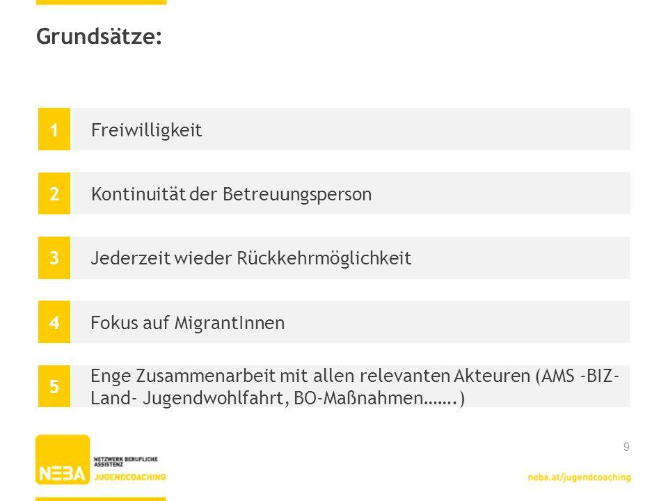 Anbieter in der Steiermark: in den Regionen: bisherigen 7 Clearingstellen und ÖSB (c`mon 14) vorerst 31 Schlüsselkräfte mit der Option auf Bedarfsdeckung für alle Regionen Start: Pilotphase mit dem Schuljahr 2012/2013 Danke für Ihre Aufmerksamkeit.