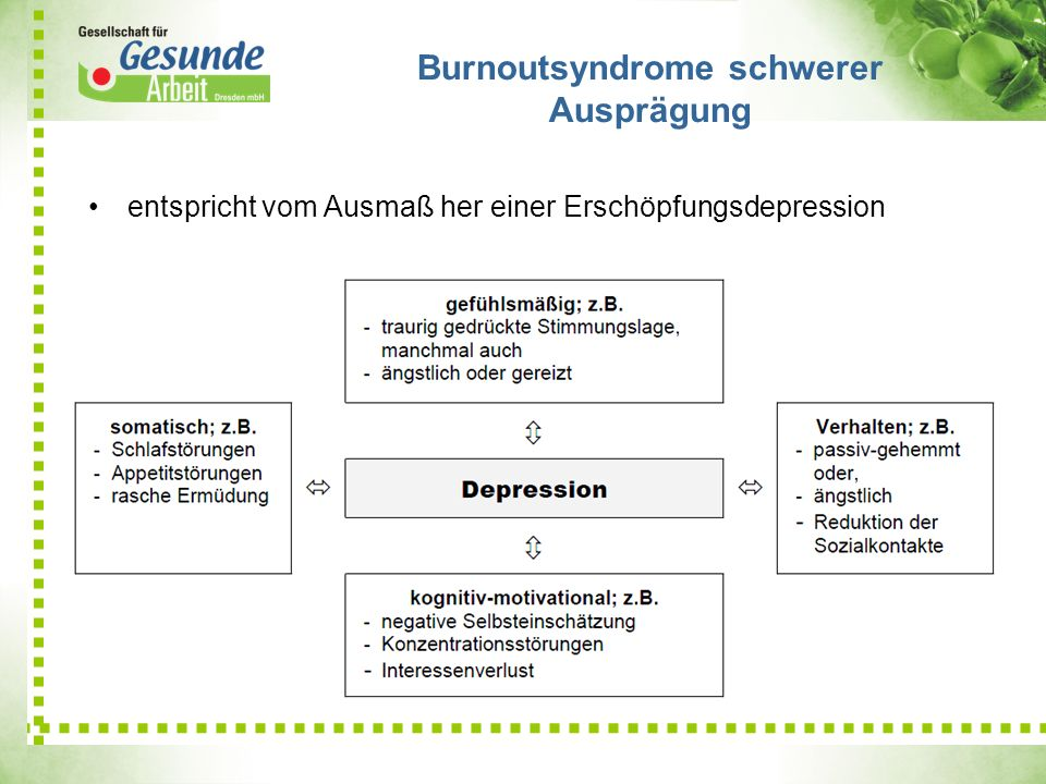 entspricht vom Ausmaß her einer Erschöpfungsdepression Burnoutsyndrome schwerer Ausprägung