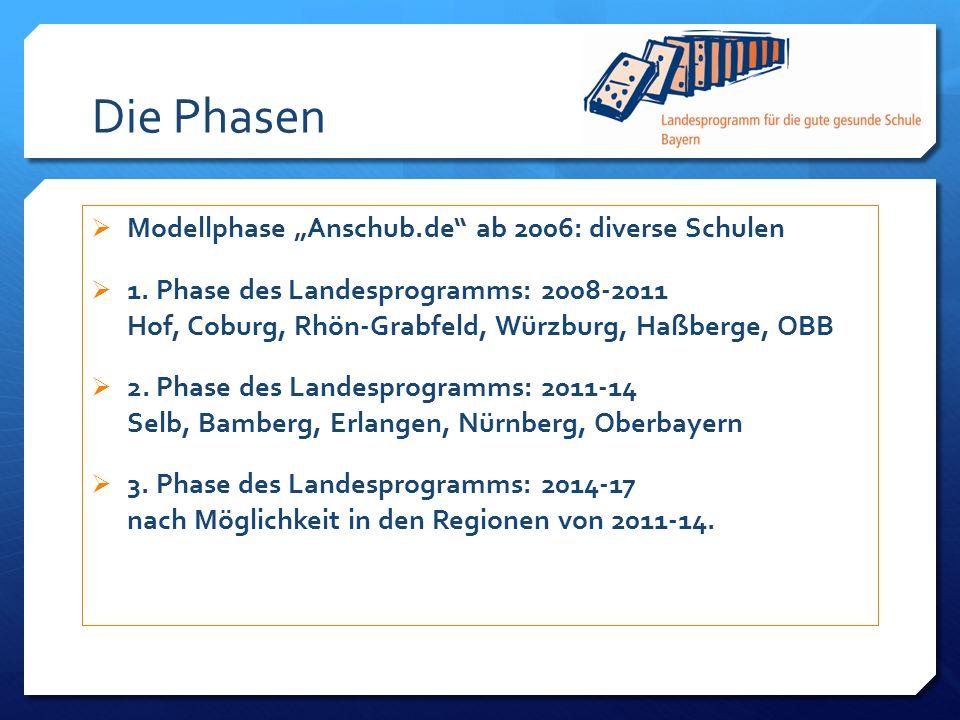 Die Phasen Modellphase Anschub.de ab 2006: diverse Schulen 1. Phase des Landesprogramms: 2008-2011 Hof, Coburg, Rhön-Grabfeld, Würzburg, Haßberge, OBB