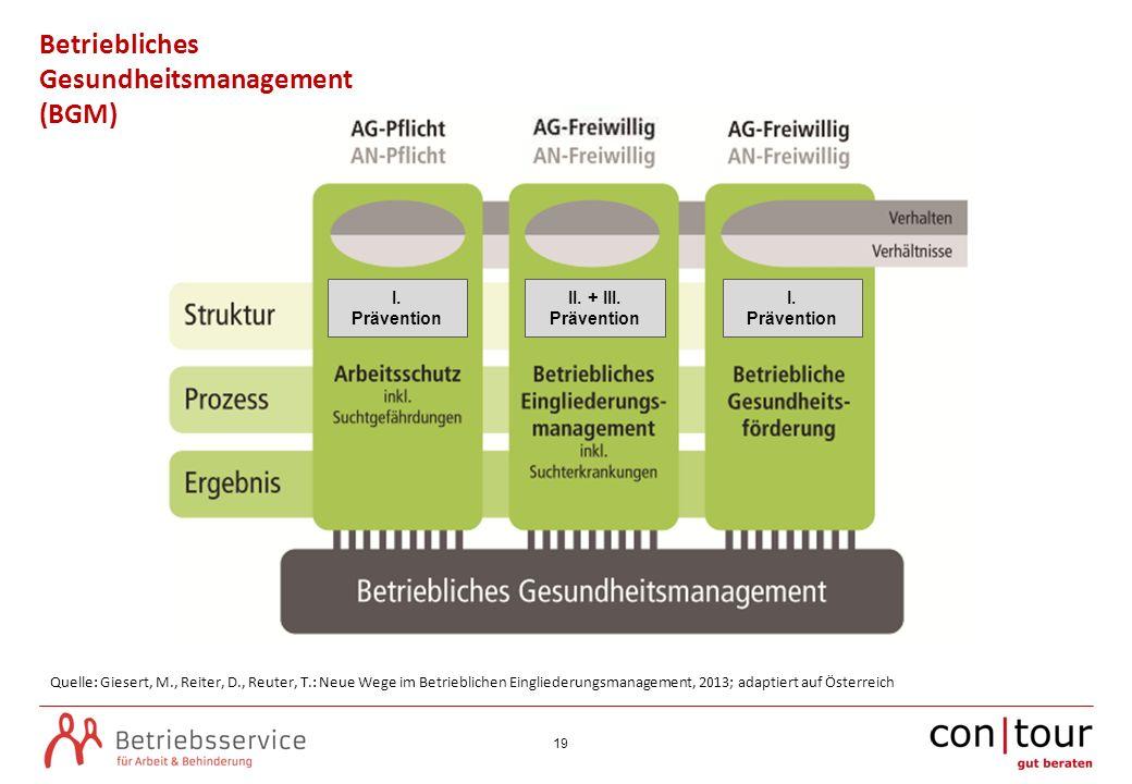 19 Betriebliches Gesundheitsmanagement (BGM) Quelle: Giesert, M., Reiter, D., Reuter, T.: Neue Wege im Betrieblichen Eingliederungsmanagement, 2013; adaptiert auf Österreich I.