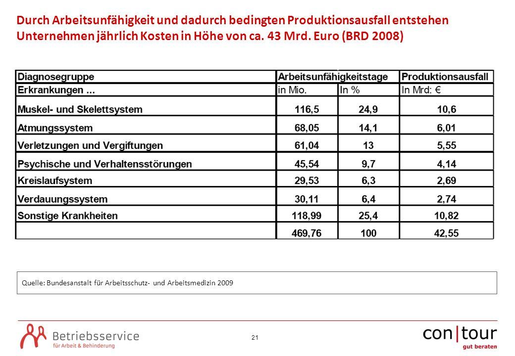 21 Quelle: Bundesanstalt für Arbeitsschutz- und Arbeitsmedizin 2009 Durch Arbeitsunfähigkeit und dadurch bedingten Produktionsausfall entstehen Untern