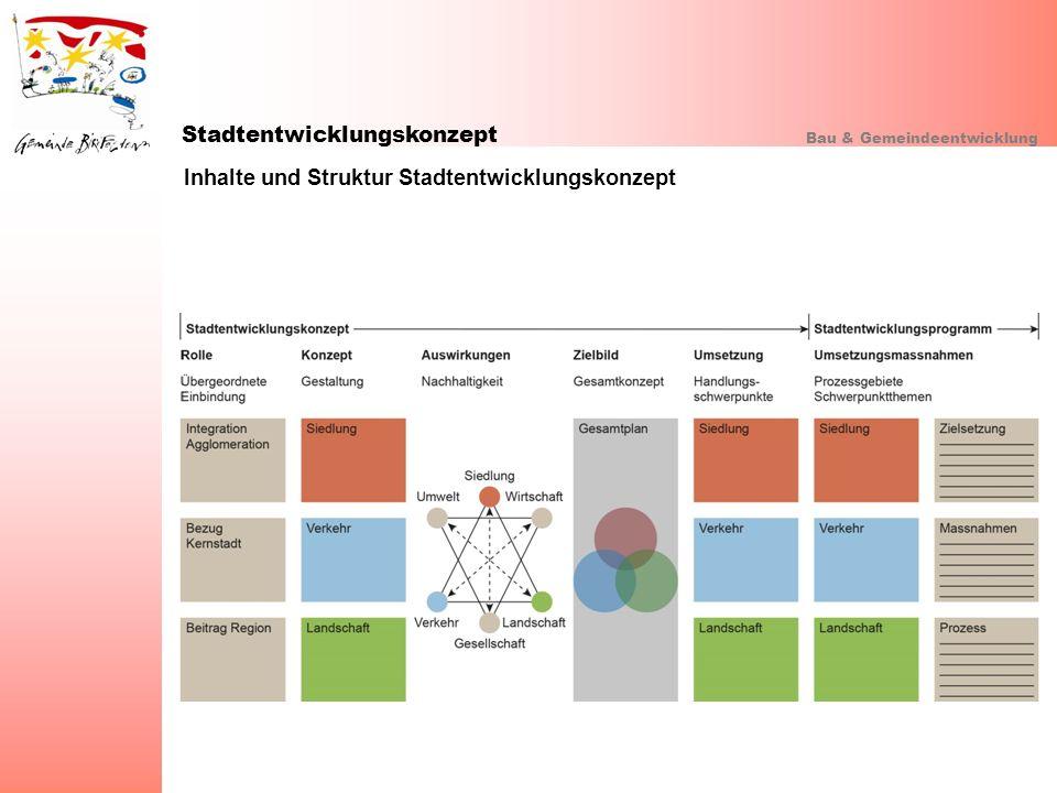 Stadtentwicklungskonzept Bau & Gemeindeentwicklung Inhalte und Struktur Stadtentwicklungskonzept