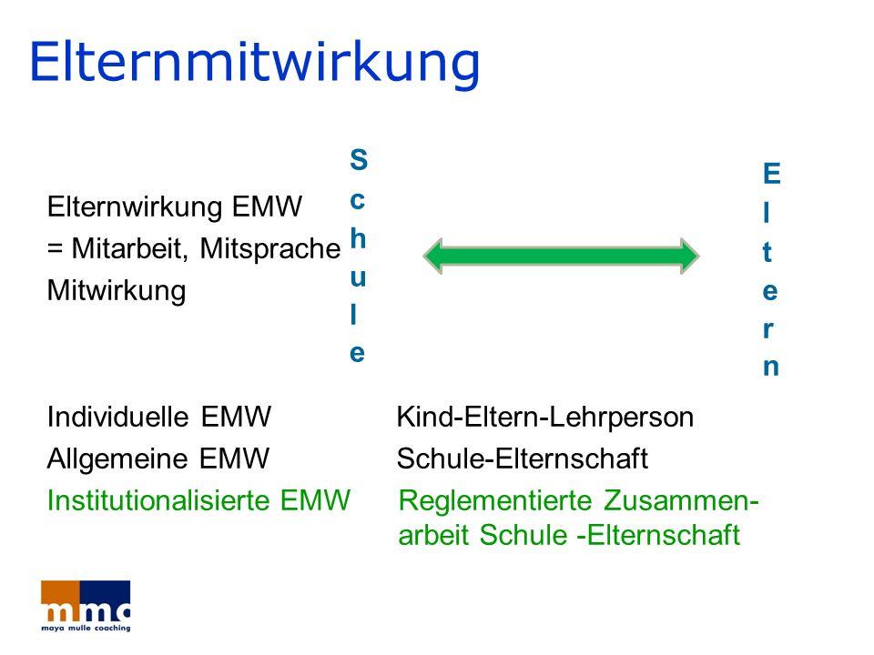 Elternmitwirkung Elternwirkung EMW = Mitarbeit, Mitsprache Mitwirkung Individuelle EMW Kind-Eltern-Lehrperson Allgemeine EMW Schule-Elternschaft Insti