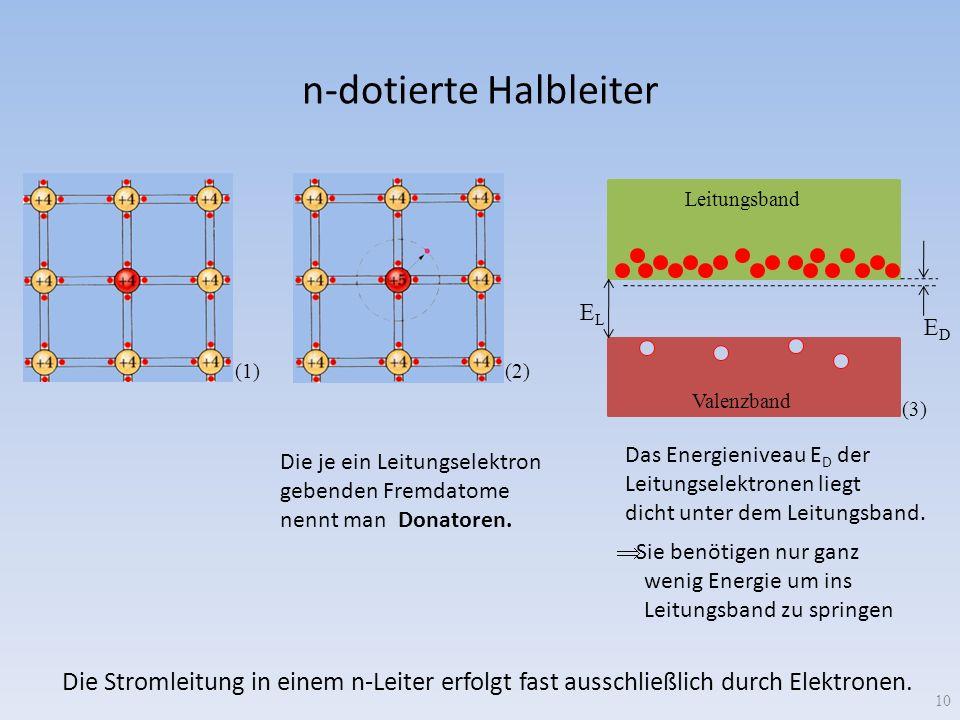 n-dotierte Halbleiter 10 (1) (2) Die je ein Leitungselektron gebenden Fremdatome nennt man Donatoren. ELEL EDED Leitungsband Valenzband (3) Das Energi