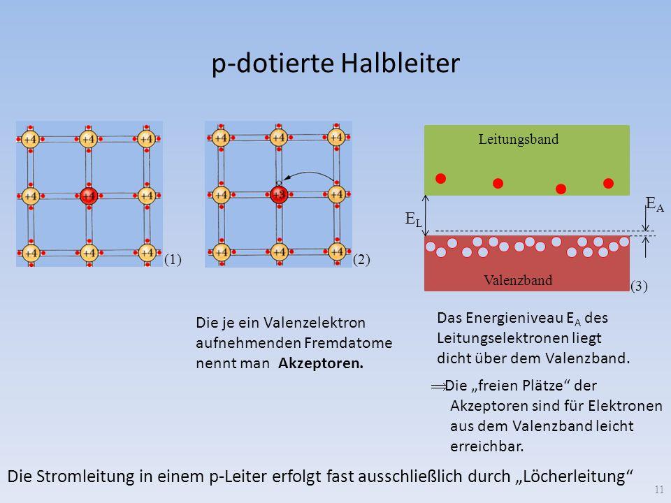p-dotierte Halbleiter 11 (1) ELEL (2) Die je ein Valenzelektron aufnehmenden Fremdatome nennt man Akzeptoren. EAEA Leitungsband Valenzband (3) Das Ene