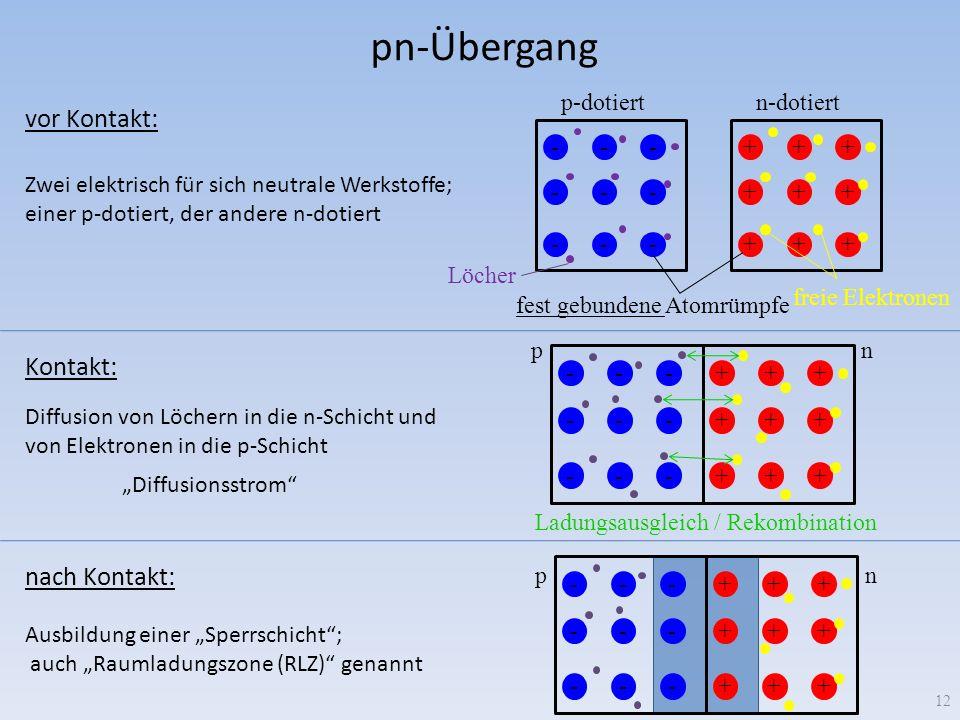 pn-Übergang 12 --- --- --- +++ +++ +++ Löcher freie Elektronen fest gebundene Atomrümpfe +++ +++ +++ --- --- --- p-dotiertn-dotiert pn Ladungsausgleic