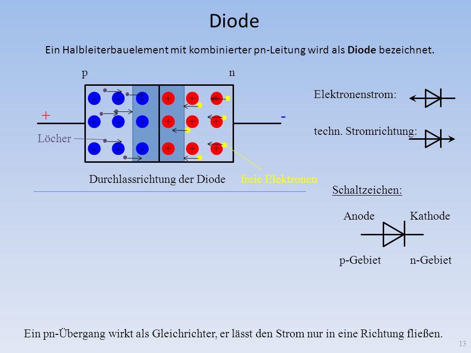 Diode 13 +++ +++ +++ --- --- --- +++ +++ +++ --- --- --- +- + - pn pn Durchlassrichtung der Diode Sperrrichtung der Diode Ein Halbleiterbauelement mit