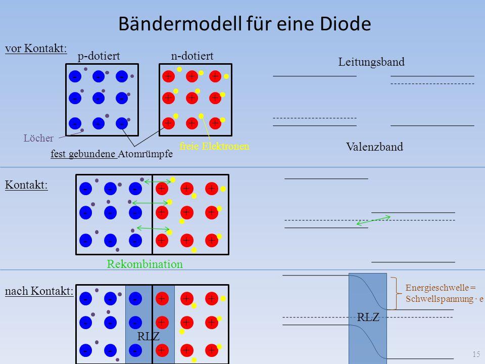 Bändermodell für eine Diode 15 --- --- --- +++ +++ +++ Löcher freie Elektronen fest gebundene Atomrümpfe p-dotiertn-dotiert +++ +++ +++ --- --- --- Re