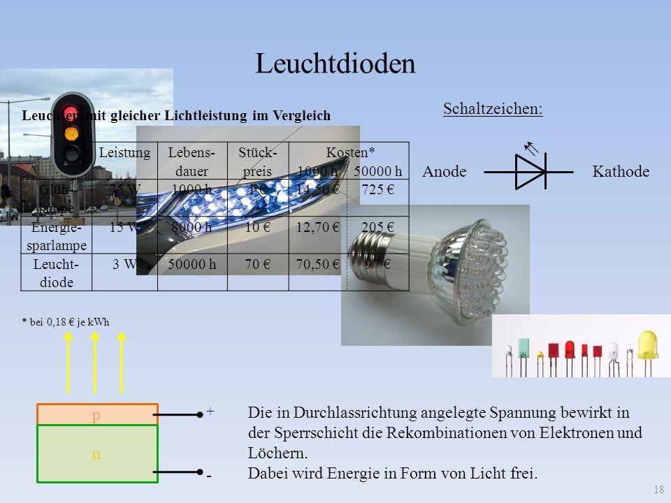 p Leuchtdioden 18 Schaltzeichen: Anode Kathode n + - Die in Durchlassrichtung angelegte Spannung bewirkt in der Sperrschicht die Rekombinationen von E