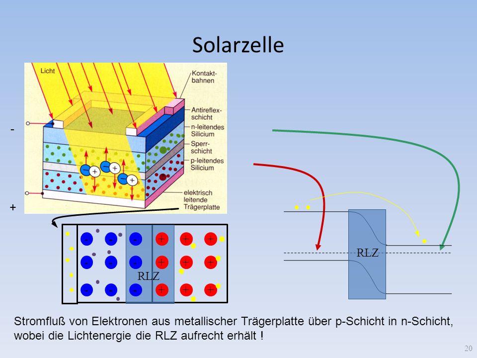 Solarzelle 20 + - RLZ +++ +++ +++ --- --- --- Stromfluß von Elektronen aus metallischer Trägerplatte über p-Schicht in n-Schicht, wobei die Lichtenerg