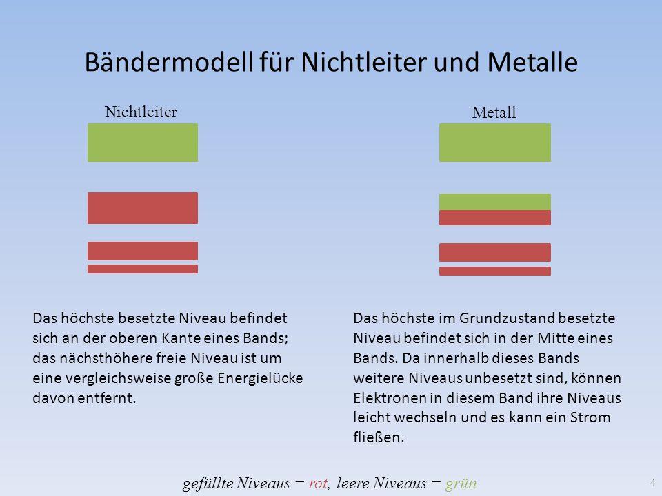 Bändermodell für Nichtleiter und Metalle 4 Das höchste besetzte Niveau befindet sich an der oberen Kante eines Bands; das nächsthöhere freie Niveau is