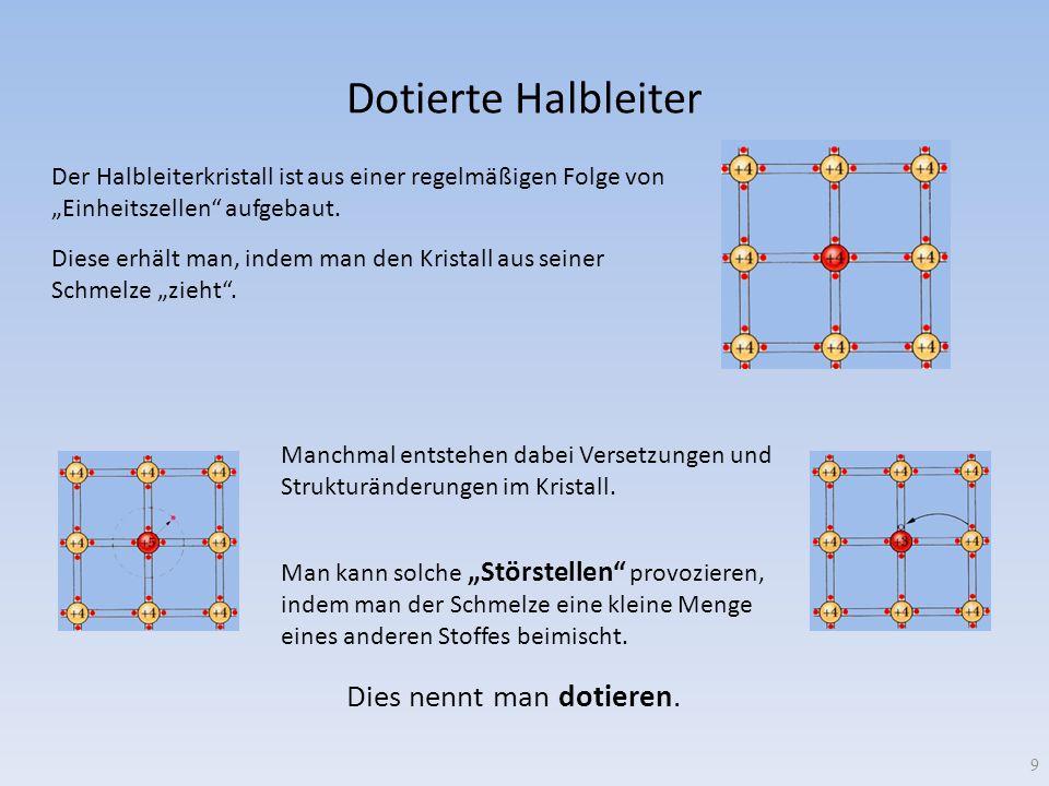 Dotierte Halbleiter 9 Der Halbleiterkristall ist aus einer regelmäßigen Folge von Einheitszellen aufgebaut. Diese erhält man, indem man den Kristall a