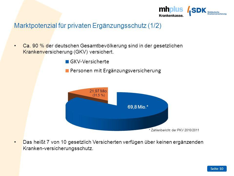 Seite 10 Marktpotenzial für privaten Ergänzungsschutz (1/2) Ca. 90 % der deutschen Gesamtbevölkerung sind in der gesetzlichen Krankenversicherung (GKV