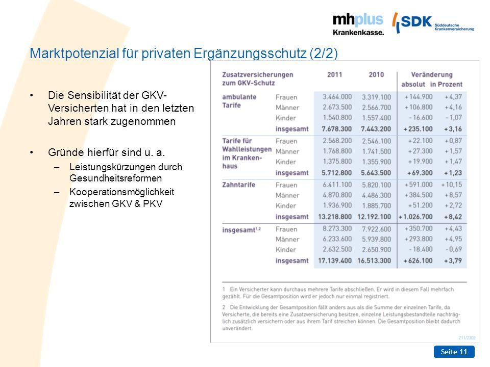 Seite 11 Marktpotenzial für privaten Ergänzungsschutz (2/2) Die Sensibilität der GKV- Versicherten hat in den letzten Jahren stark zugenommen Gründe h