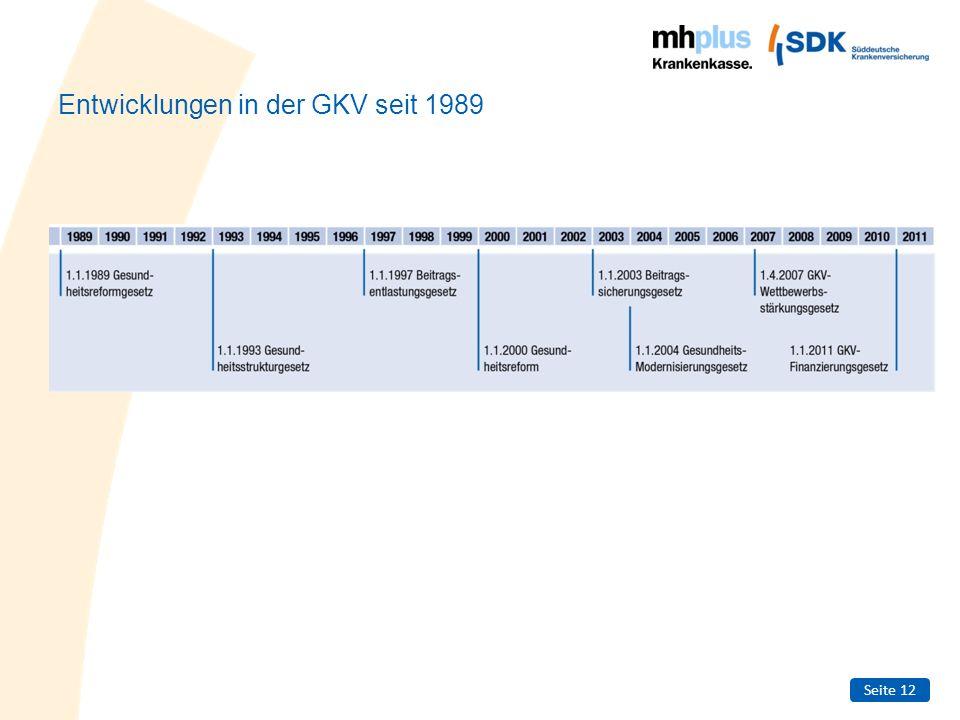 Seite 12 Entwicklungen in der GKV seit 1989