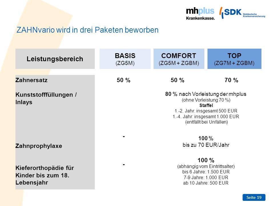 Seite 20 Erstattungsbeispiel Rechnung Zahnersatz 2 Implantate (Zahnersatz)4.720 EUR - Festzuschuss der mhplus782 EUR - Bonus 20 % für regelmäßige Vorsorge (5 Jahre)156 EUR = verbleibender Eigenanteil3.782 EUR Erstattung durch die SDK aus ZAHNvario ZG3M 30 % ZG5M 50 % ZG7M 70 % 1.416 EUR2.360 EUR3.304 EUR Verbleibender Eigenanteil 2.366 EUR1.422 EUR478 EUR