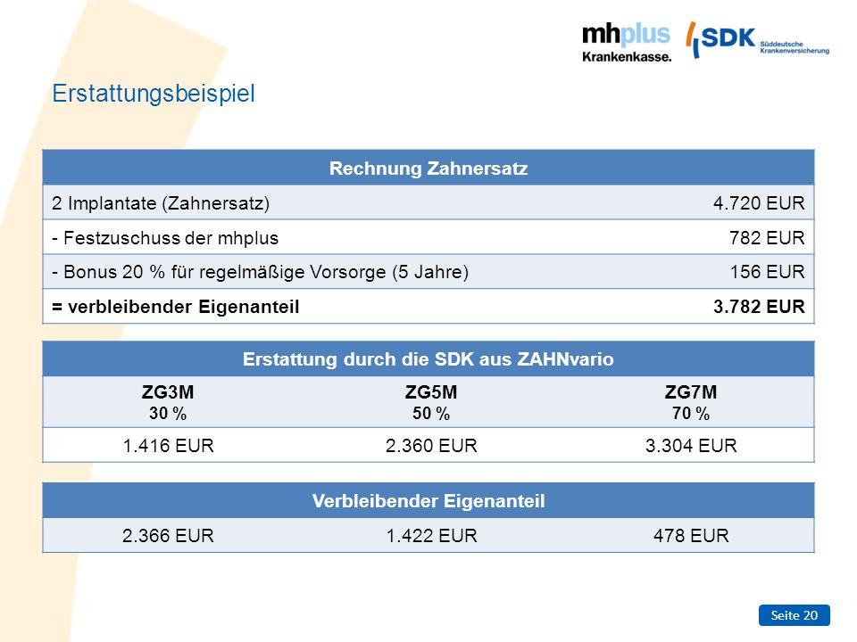 Seite 20 Erstattungsbeispiel Rechnung Zahnersatz 2 Implantate (Zahnersatz)4.720 EUR - Festzuschuss der mhplus782 EUR - Bonus 20 % für regelmäßige Vors