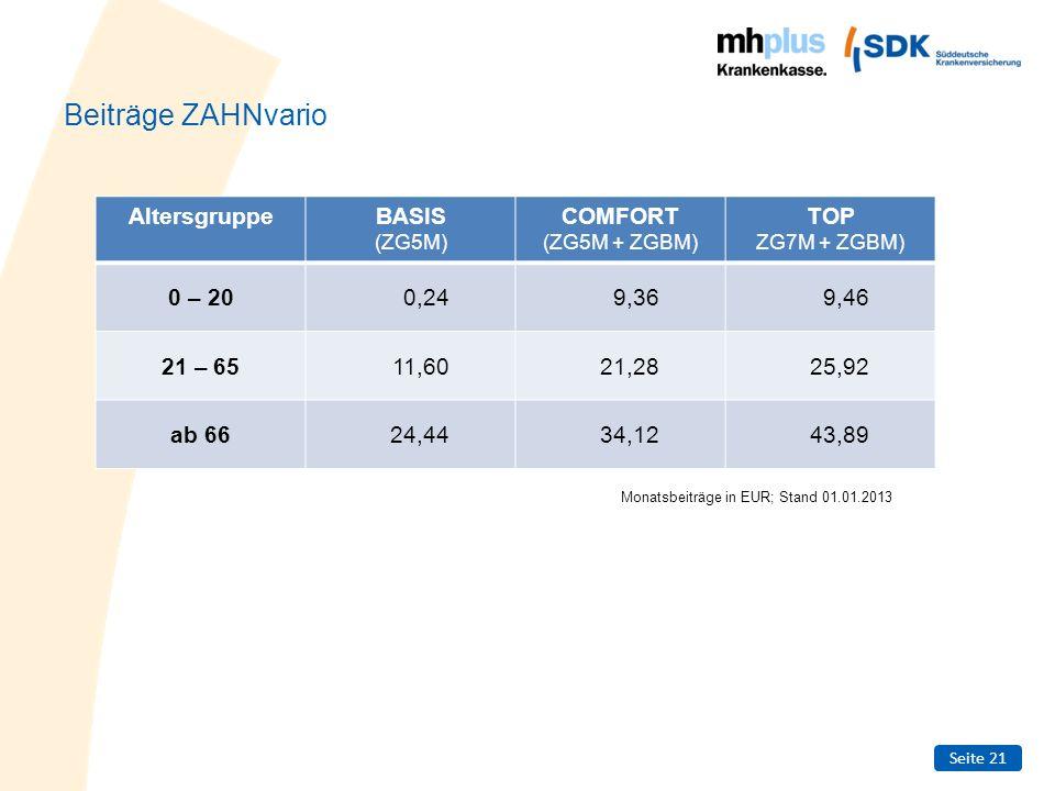 Seite 21 Beiträge ZAHNvario AltersgruppeBASIS (ZG5M) COMFORT (ZG5M + ZGBM) TOP ZG7M + ZGBM) 0 – 200,249,369,46 21 – 6511,6021,2825,92 ab 6624,4434,124