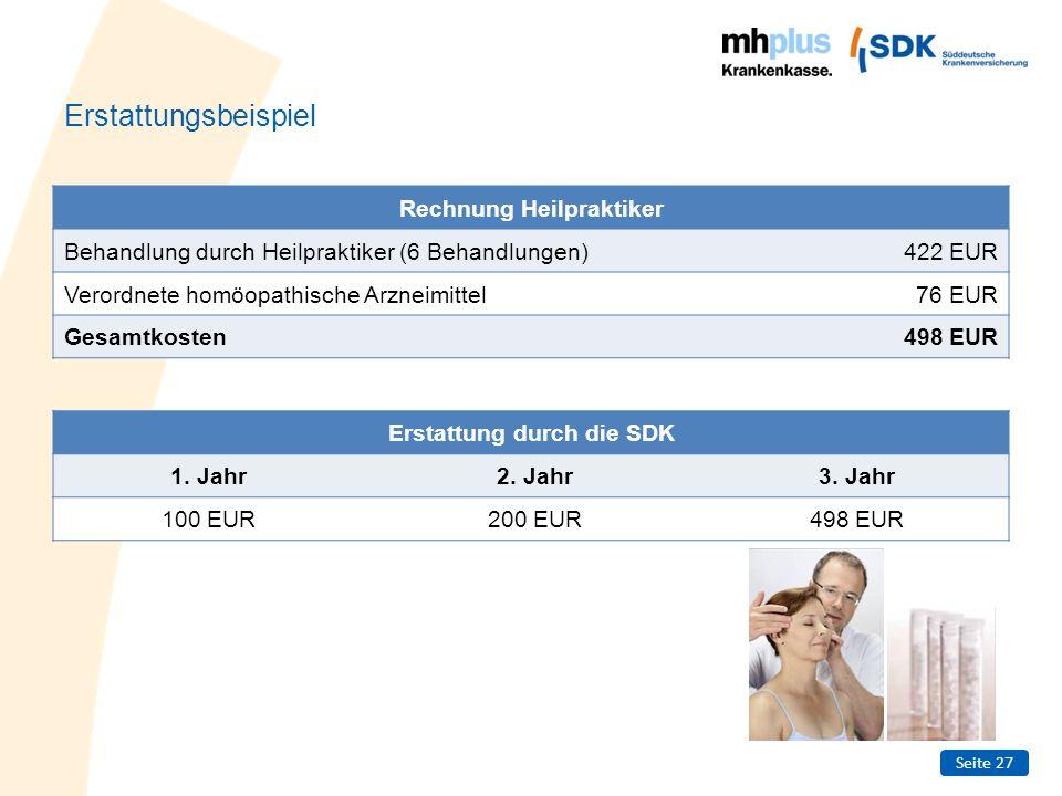 Seite 27 Erstattungsbeispiel Rechnung Heilpraktiker Behandlung durch Heilpraktiker (6 Behandlungen)422 EUR Verordnete homöopathische Arzneimittel76 EU