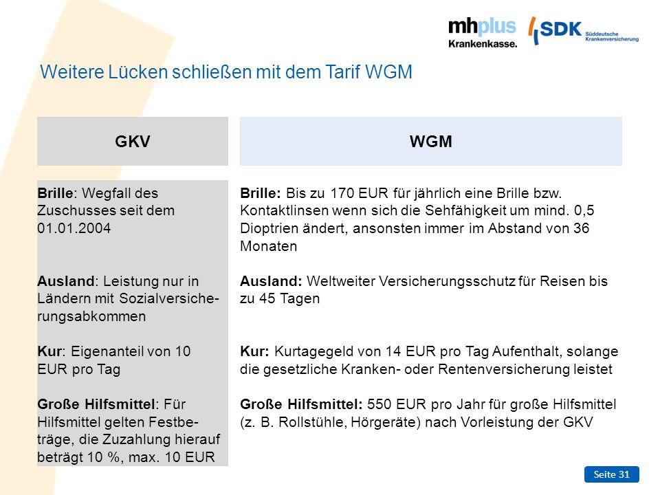 Seite 31 Weitere Lücken schließen mit dem Tarif WGM Brille: Wegfall des Zuschusses seit dem 01.01.2004 Ausland: Leistung nur in Ländern mit Sozialvers