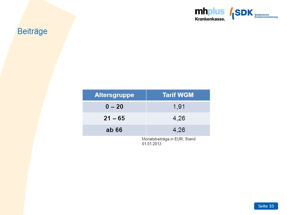 Seite 33 Beiträge AltersgruppeTarif WGM 0 – 201,91 21 – 654,26 ab 664,26 Monatsbeiträge in EUR; Stand 01.01.2013