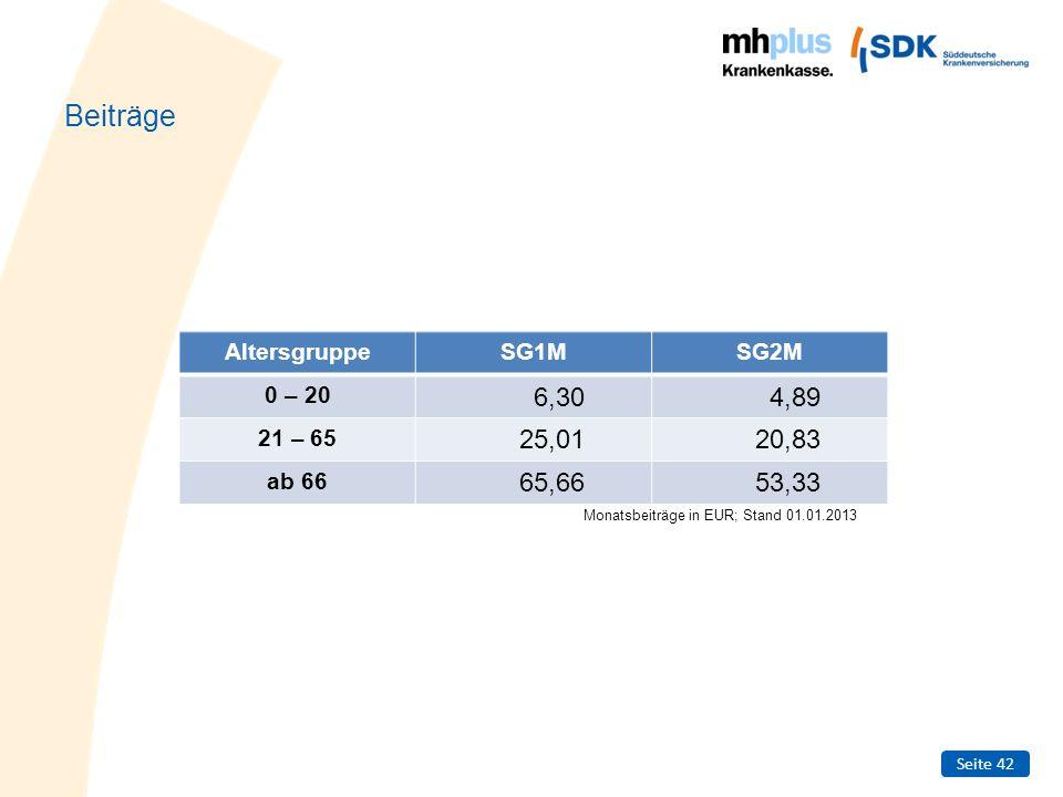Seite 42 Beiträge AltersgruppeSG1MSG2M 0 – 20 6,304,89 21 – 65 25,0120,83 ab 66 65,6653,33 Monatsbeiträge in EUR; Stand 01.01.2013