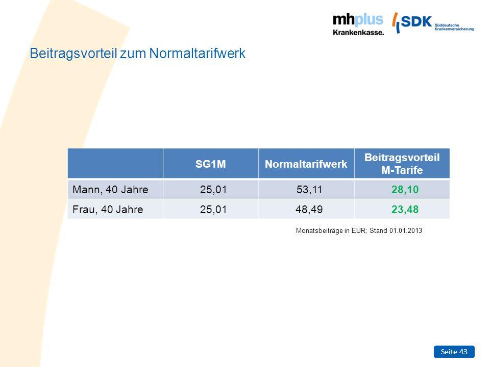 Seite 43 Beitragsvorteil zum Normaltarifwerk SG1MNormaltarifwerk Beitragsvorteil M-Tarife Mann, 40 Jahre25,0153,1128,10 Frau, 40 Jahre25,0148,4923,48