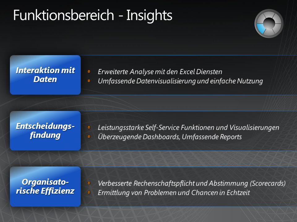 Organisato- rische Effizienz Entscheidungs- findung Interaktion mit Daten
