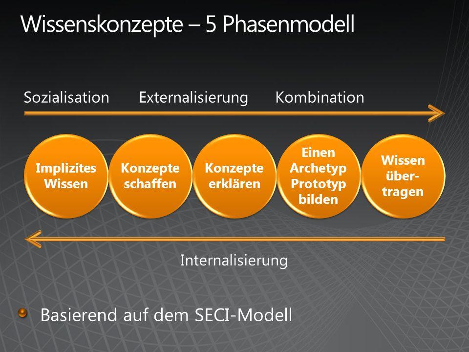 Implizites Wissen Konzepte schaffen Konzepte erklären Einen Archetyp Prototyp bilden Wissen über- tragen