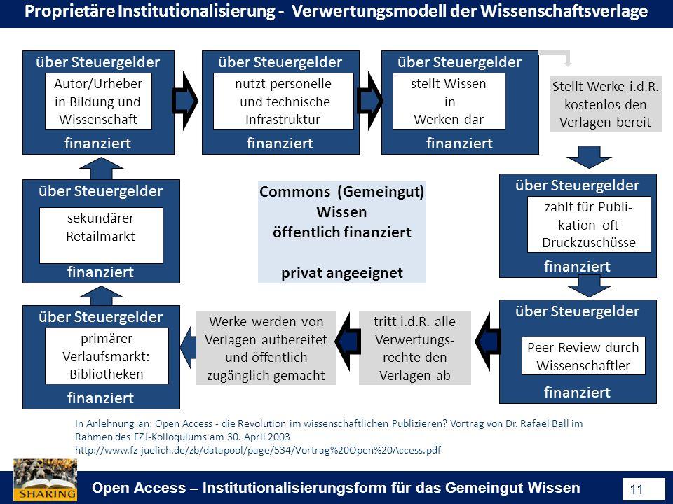 Open Access – Institutionalisierungsform für das Gemeingut Wissen 11 In Anlehnung an: Open Access - die Revolution im wissenschaftlichen Publizieren.