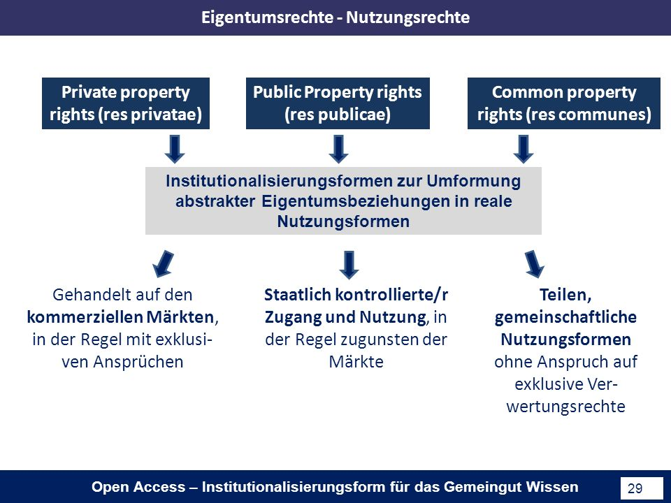 Open Access – Institutionalisierungsform für das Gemeingut Wissen 29 Private property rights (res privatae) Common property rights (res communes) Publ